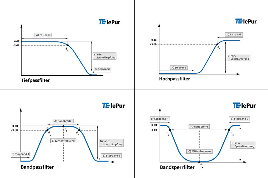 TElePur Filterdesigner